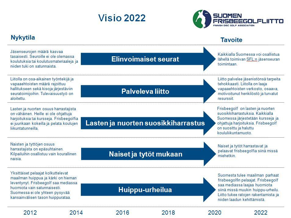Visio 2022 v.2